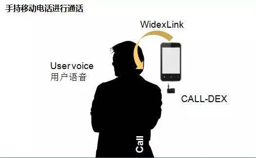 丹麦唯听智能互联CALL-DEX