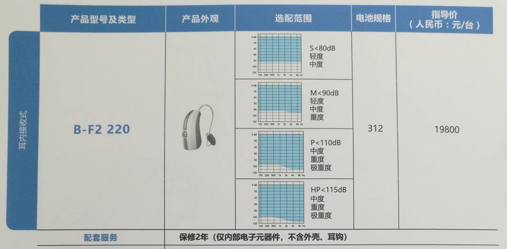 丹麦助听器铂越220价格