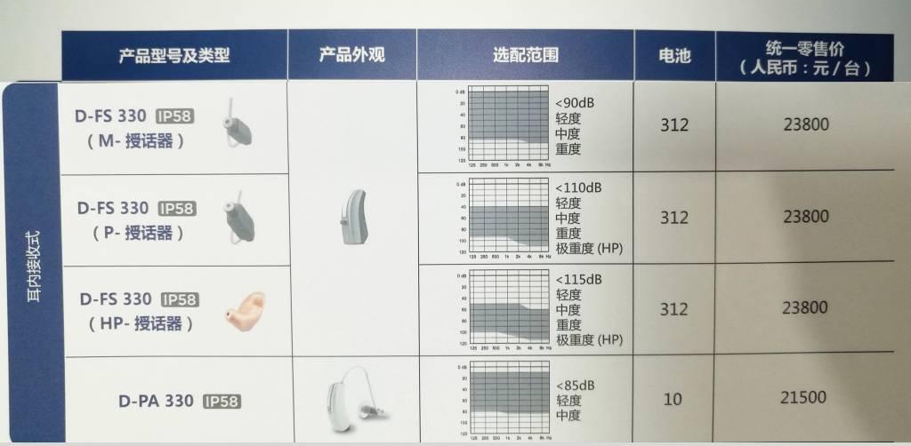 梦想330系列耳内式助听器