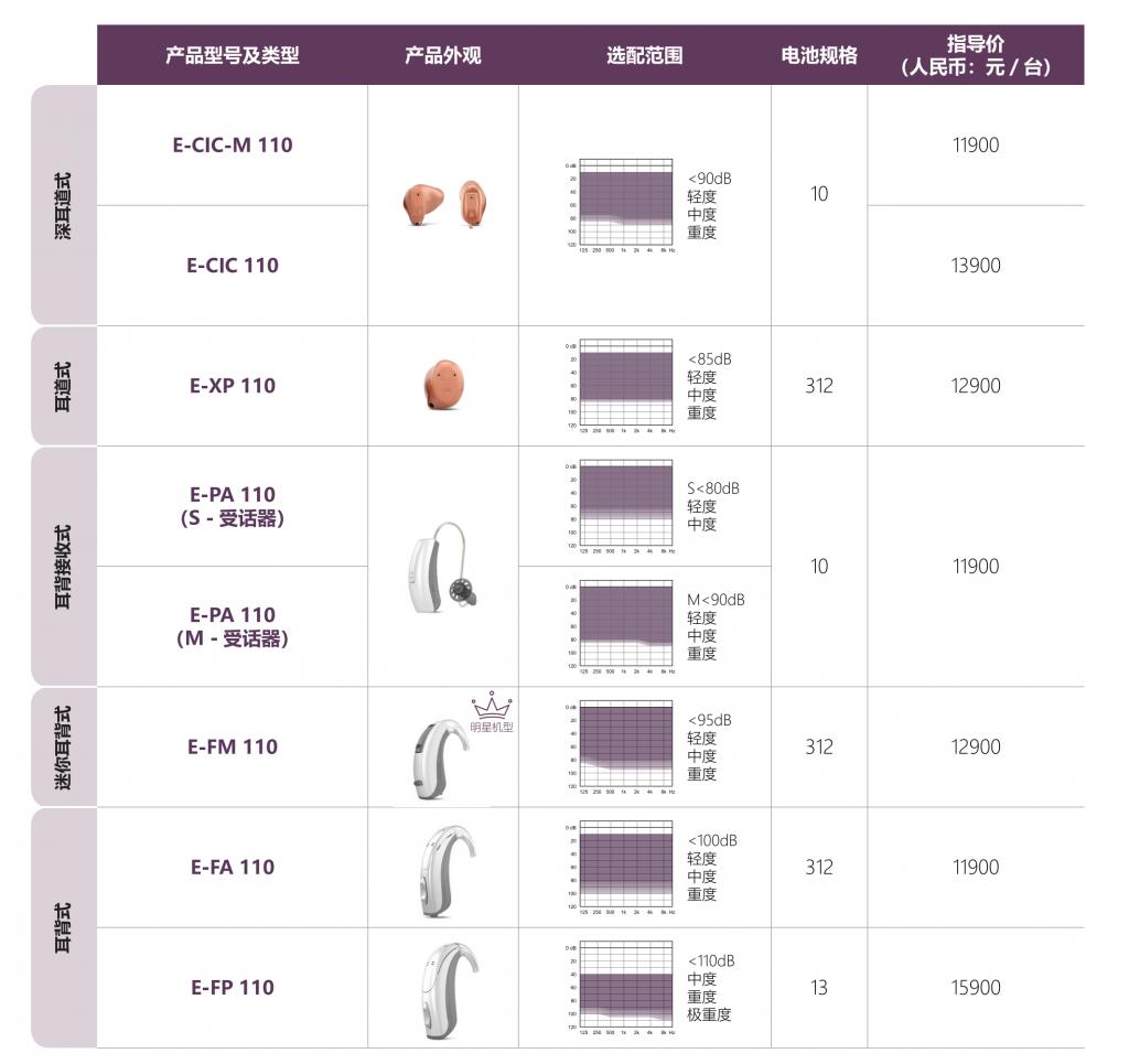 evoke智擎110助听器价格表