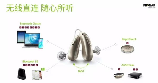 峰力助听器奥笛天朗系列